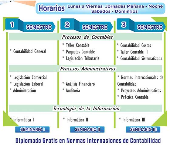 Técnico en Gestion Contable y Financiera: Plan de Estudios